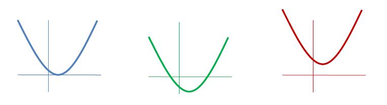 quadratische gleichung l sen quadratischer gleichungen mit beispielen und online rechner mit pq. Black Bedroom Furniture Sets. Home Design Ideas