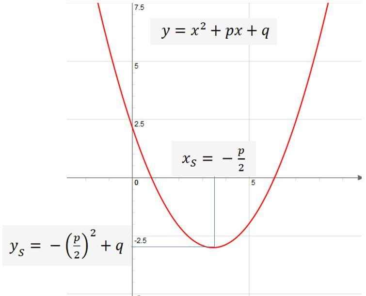 umformungen von gleichungen